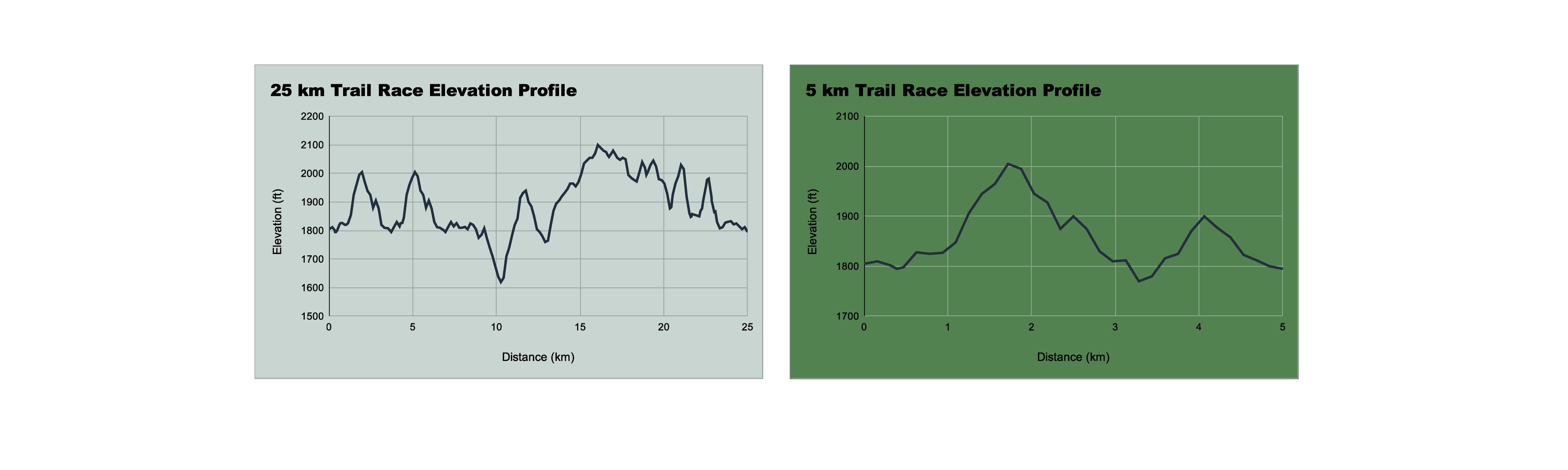 25K Trail Map
